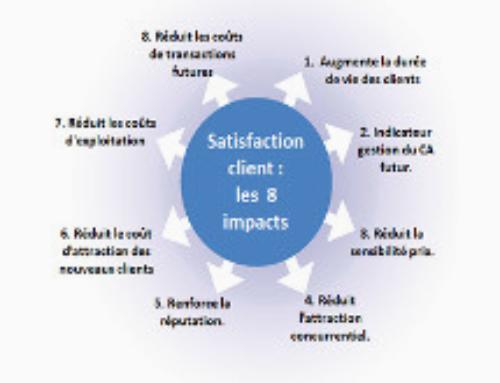 Les 8 impacts de la satisfaction clients