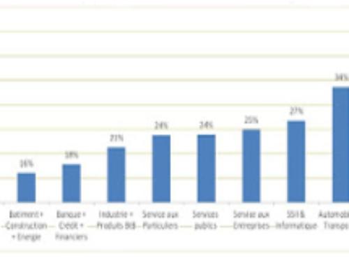Taux de réclamations clients : 25 % en moyenne