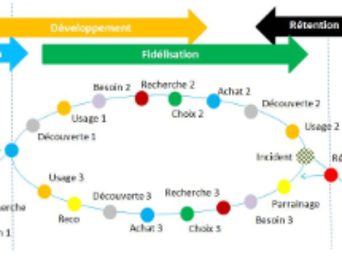 Experience client : 4 cycles et 6 étapes !