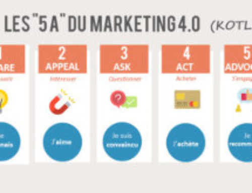 Les 5 A du marketing 4.0 (Philip Kotler)