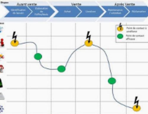 Comment cartographier le parcours client ?