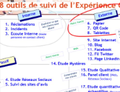 Les 18 outils de suivi de l'expérience client (partie 2)