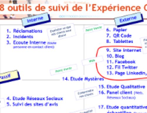 Les 18 outils de suivi de l'expérience client (partie 3)