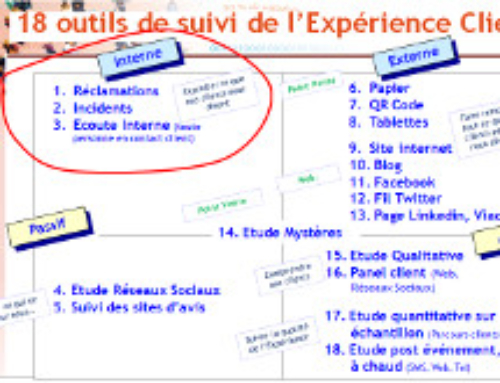 Les 18 outils de suivi de l'expérience clients (Partie 1)