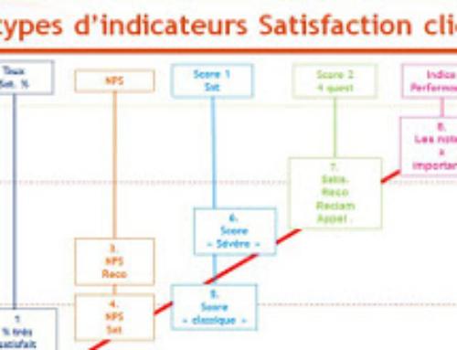 Quel indicateur choisir dans vos enquêtes satisfaction : comparatif