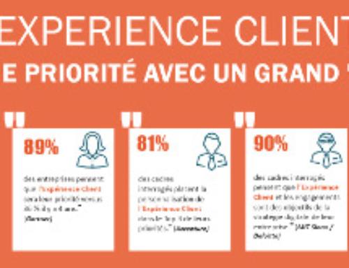 Infographie : L'Impact de l'expérience client sur la performance de l'entreprise