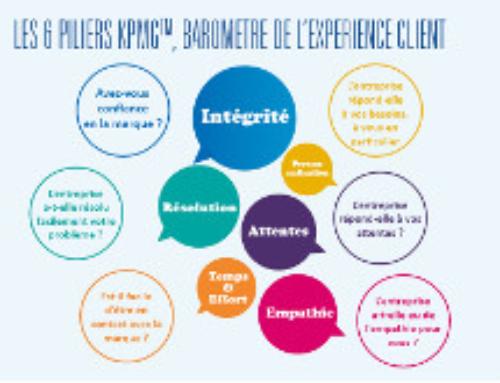 Les 6 piliers de l'Expérience Client – Baromètre KPMG